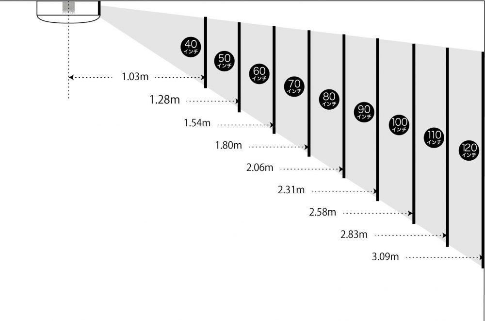 アラジンプロジェクター投影サイズ